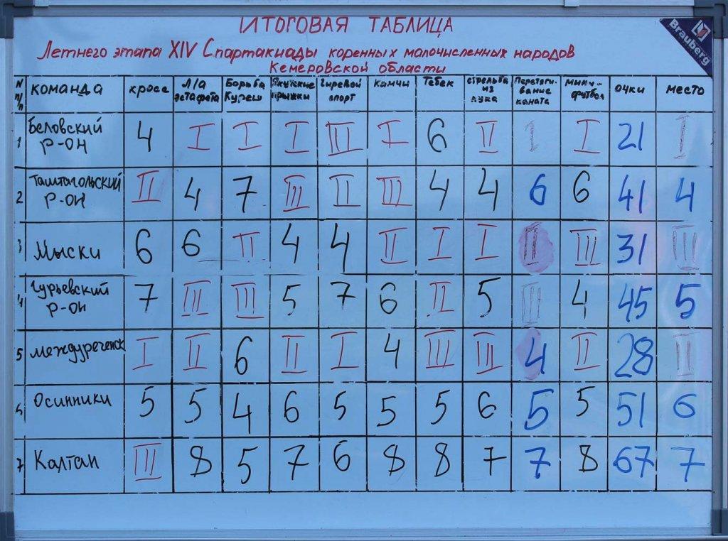 Итоги летнего этапа XIV Спартакиады коренных малочисленных народов Кемеровской области 2015